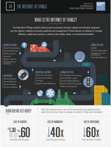 Internet of Things (IoT) Infographic