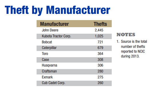 heavy equipment theft by company