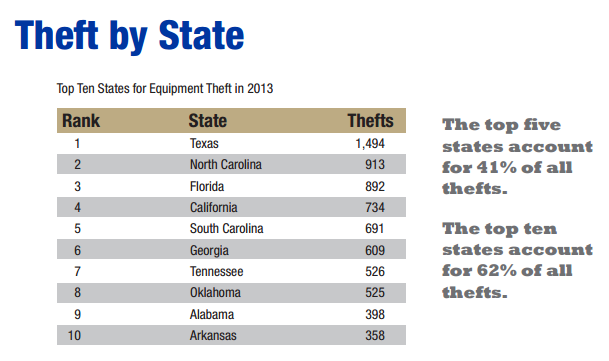 heavy equipment theft by state