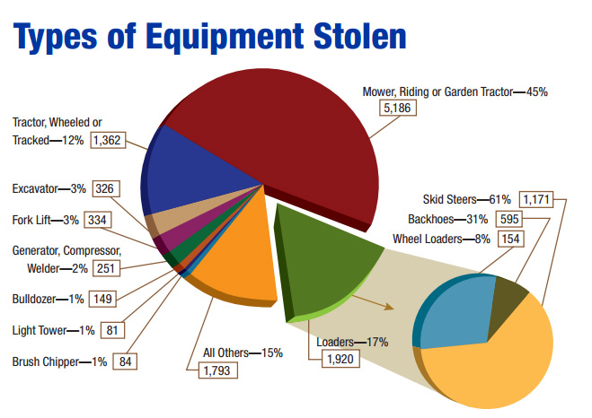 heavy equipment theft by type