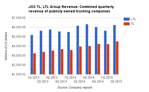 Less-than-Truckload (LTL) and Truckload (TL) Quarterly Revenues  Source: Joc.com