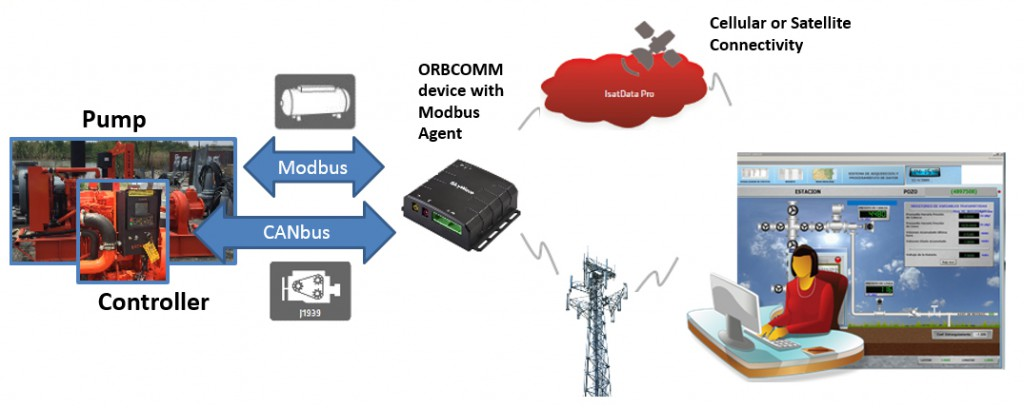 Modbus system overview