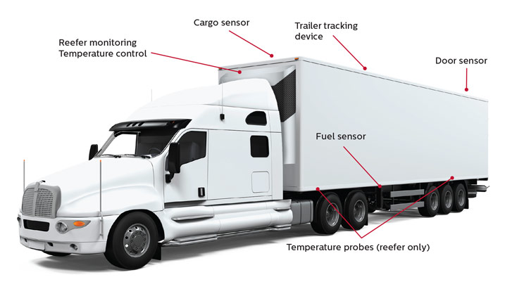 Truck Telematics diagram