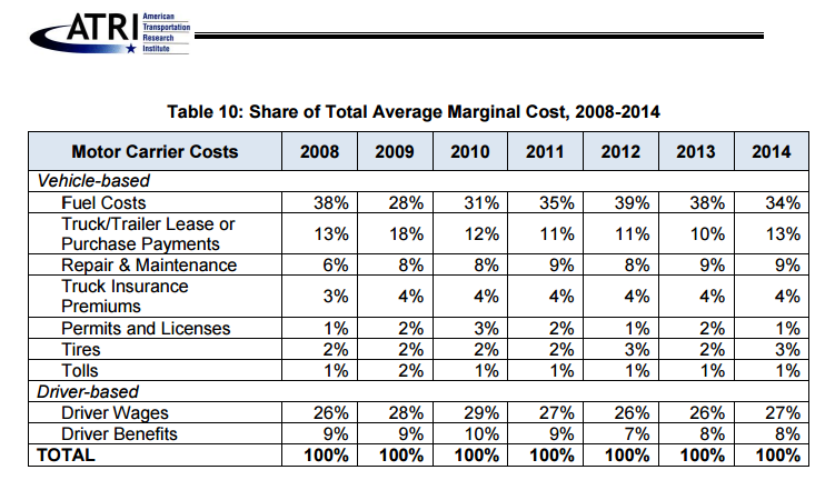 Analysis of the Operational Costs of Trucking