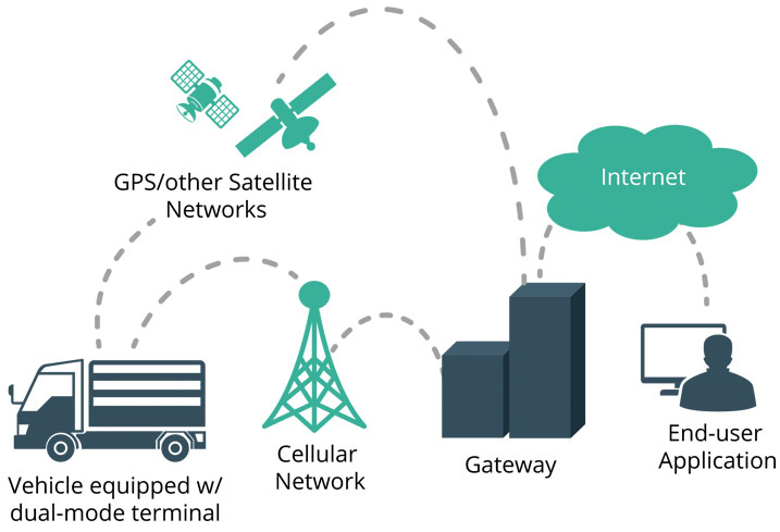 truck tracking: dual-mode satellite-cellular
