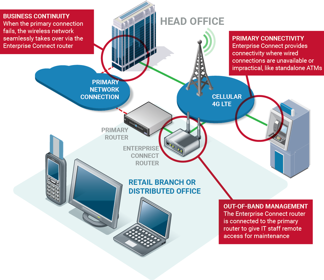 wireless failover for enterprise and retail