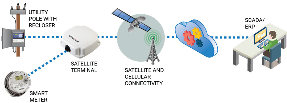 smart grid telemetry devices