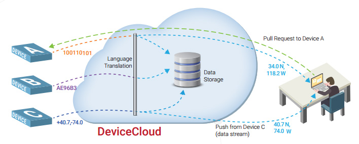 DeviceCloud is a single interface for managing multiple networks and devices, where connectivity and device-specific messaging is abstracted to a common interface and messaging API.