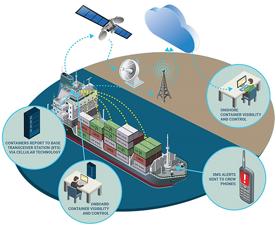 ORBCOMM's VesselConnect enables end-to-end visibility of refrigerated containers transporting temperature-sensitive, high-value cargo across water, filling the traceability gap on vessels at sea.