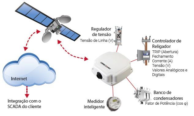 sistemas de telemetria via satélite