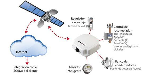 soluciones de vigilancia por satélite
