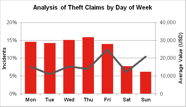 The TT Club analysis shows discernible patterns concerning the days of the week and months of the year in which cargo is stolen
