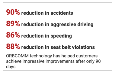 90% reduction in accidents 89% reduction in aggressive driving 86% reduction in speeding 88% reduction in seat belt violations ORBCOMM technology has helped customers achieve impressive improvements after only 90 days.
