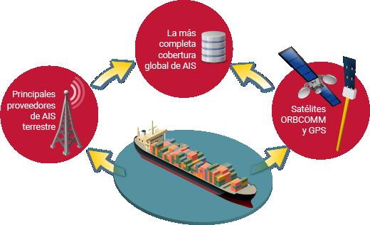 Los servicios de datos ORBCOMM AIS combinan múltiples fuentes para una cobertura máxima.