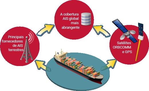 Os serviços de dados AIS ORBCOMM combinam múltiplas fontes para o máximo de cobertura.
